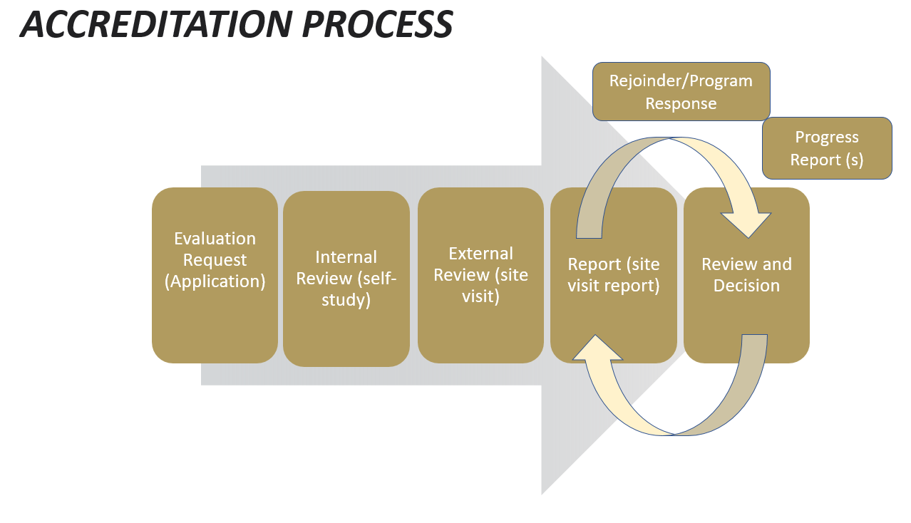 A Guide outlining the accreditation process.
