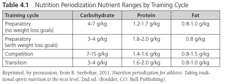 This table shows the macronutrient ranges for the preparatory cycle (both no weight loss goals and with weight loss goals), competition cycle, and transition cycle.
