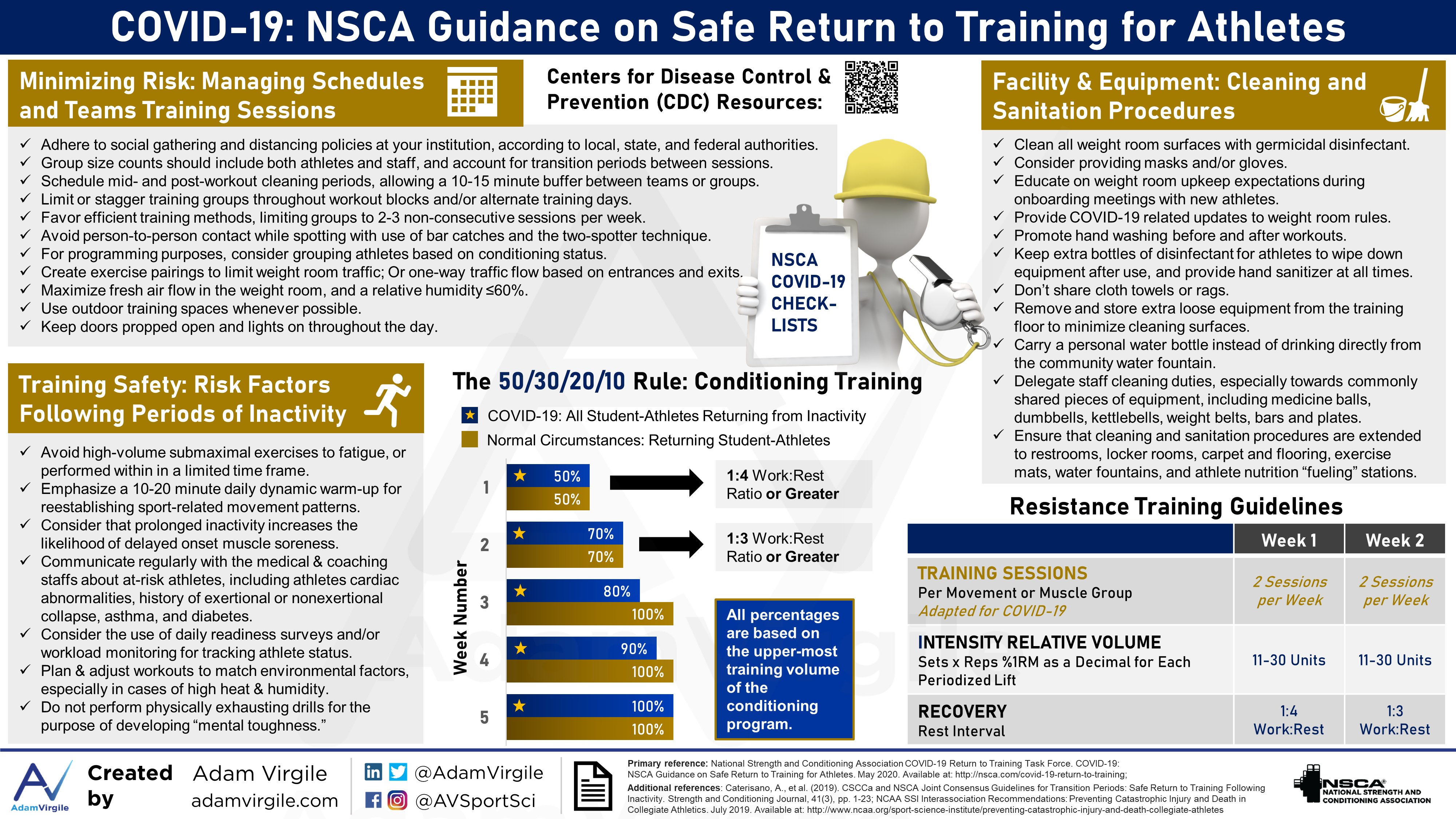 COVID-19: NSCA Guidance on Safe Return to Training for Athletes.