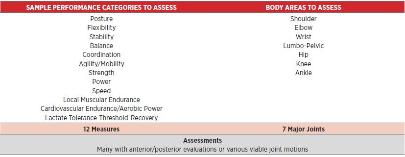 Table 1. Fitness Component Potential Assessments