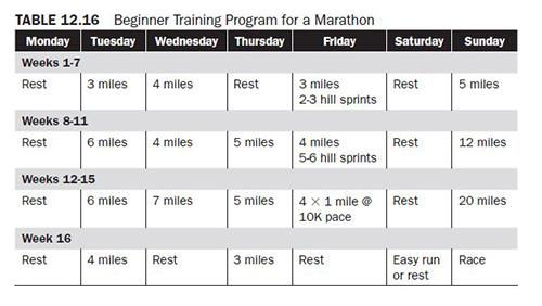 Training Program Considerations for Endurance Runners