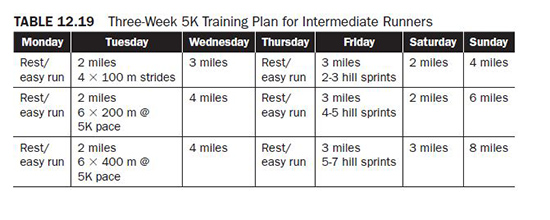 Training For A 10K Requires More Volume Than The 5K Because Of Increased Length Race Intermediate Runners Should Perform One Or Two