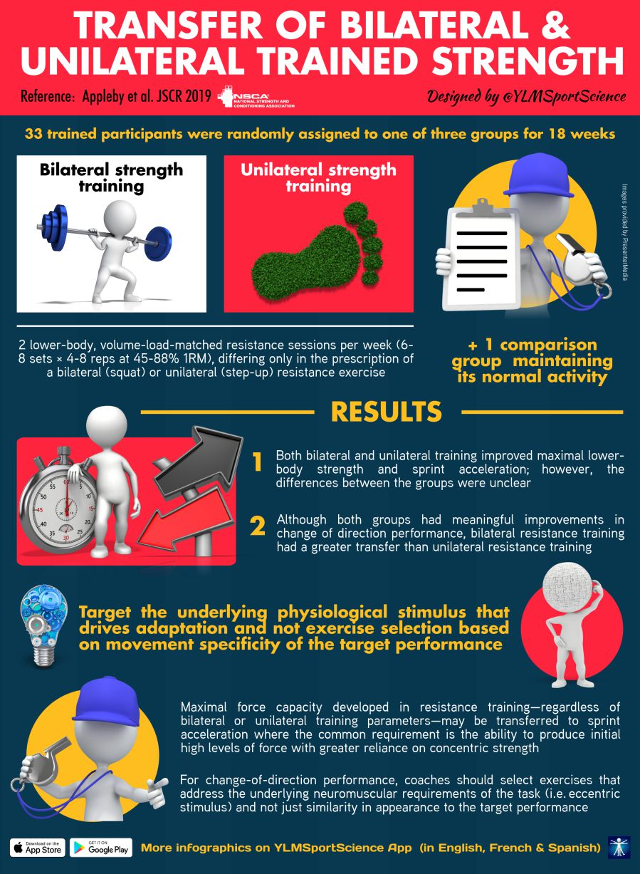 This infographic provides a brief summary of a study discussing the differences in training bilateral and unilateral strength and its implications on performance variables.