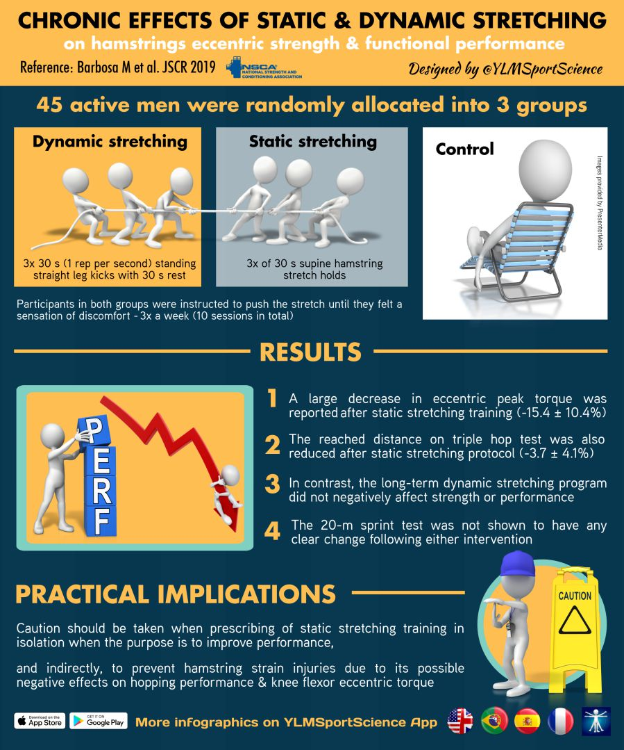 This infographic gives insight into the effects on performance from static and dynamic stretching of the hamstring muscles.