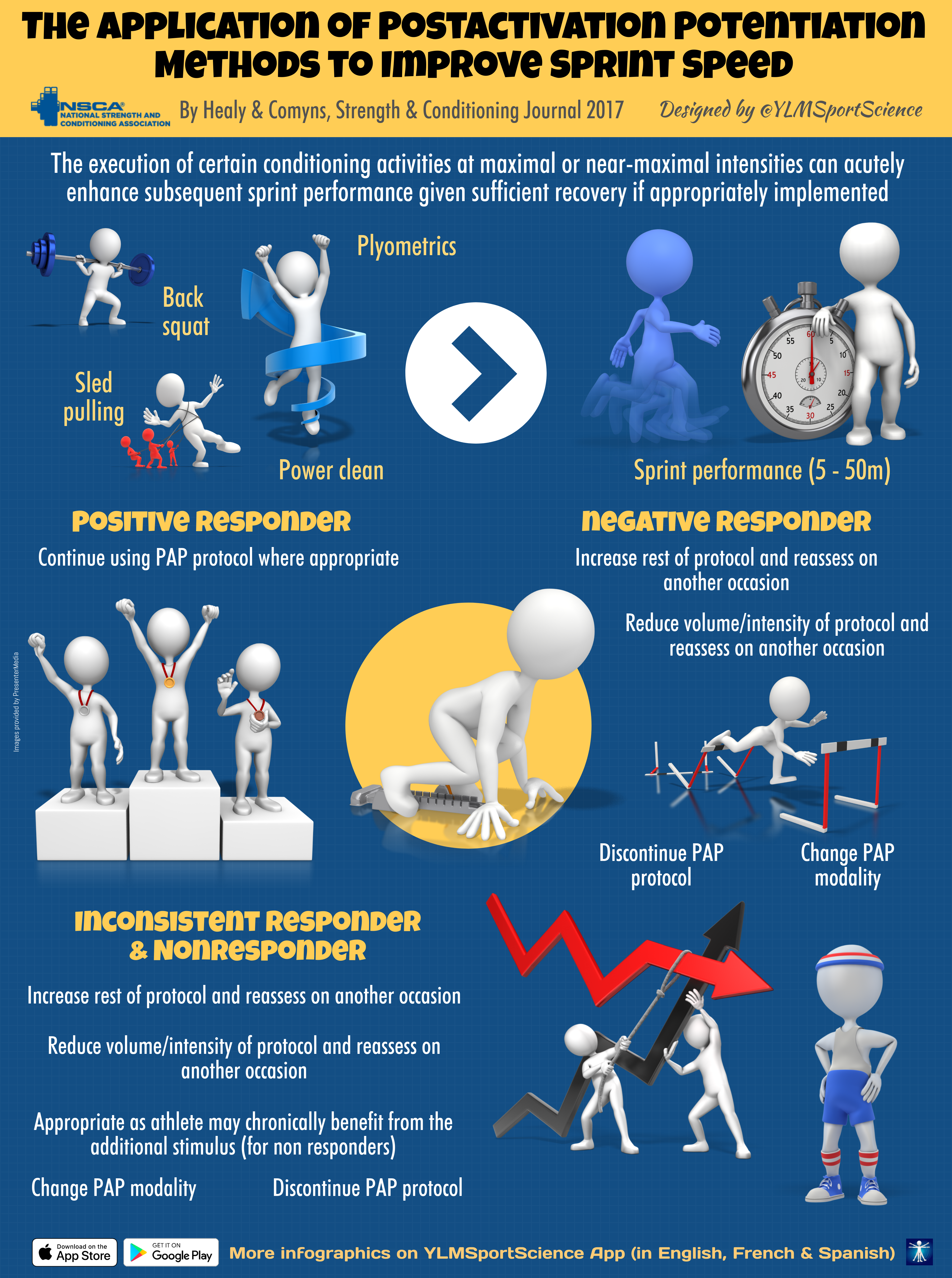 The Application of Post-activation Potentiation Methods to Improve Sprint Speed