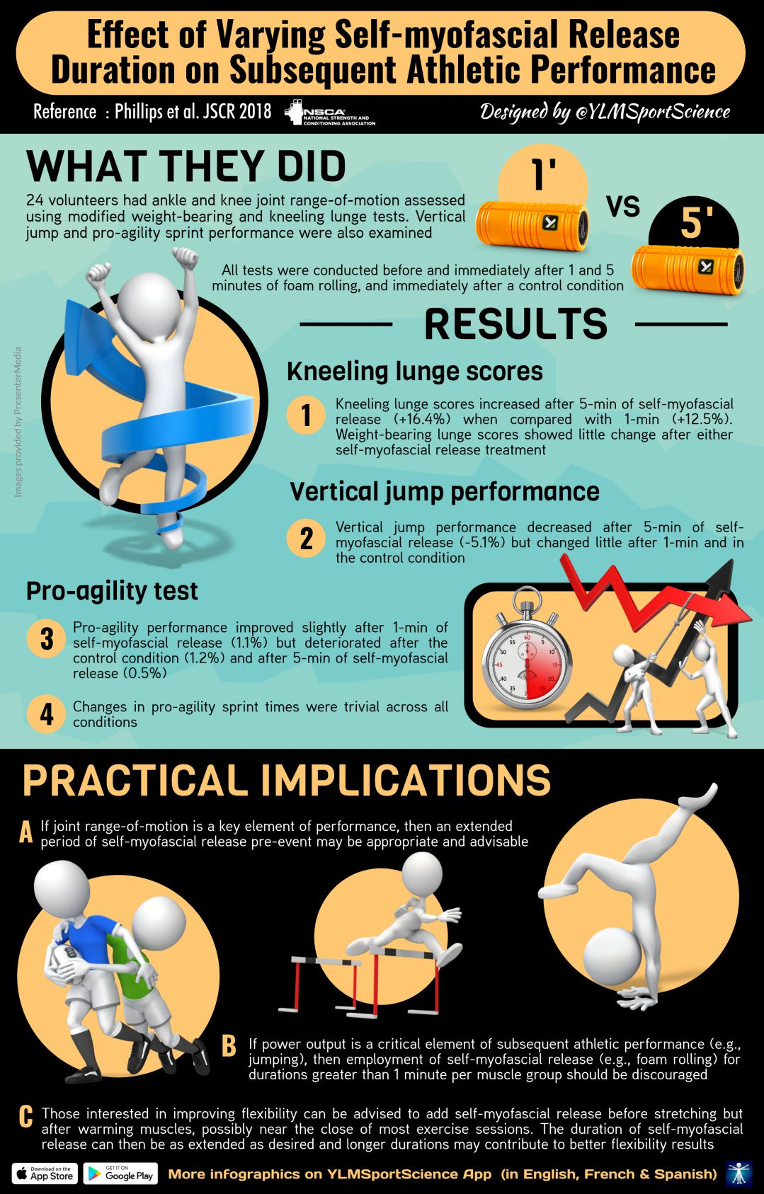 This infographic summarizes the results of a study that looked at the effects of different durations of SMR on athletic performance.