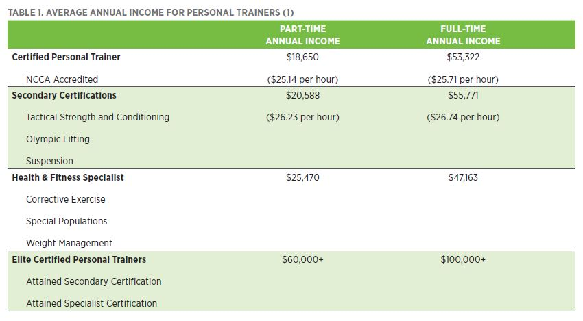 Average annual income for Personal Trainer