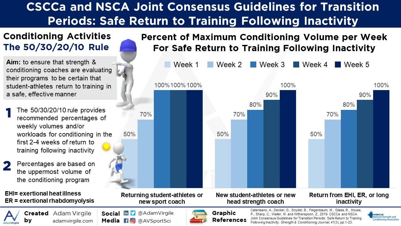 CSCCa and NSCA Joint Consensus Guidelines