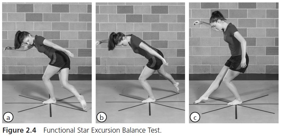 Figure 2.4 Functional Star Excursion Balance Test.